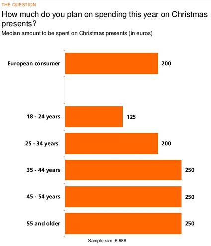 Average spending on Christmas presents