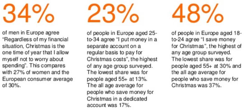 ING Christmas spending europe