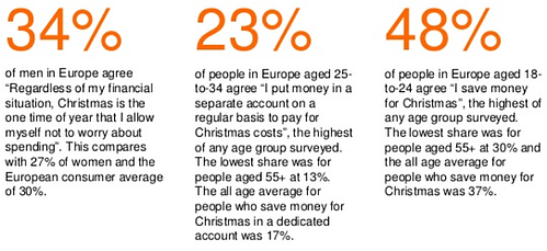 ING Christmas spending europe