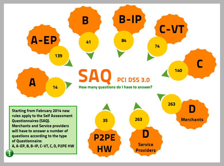 SAQ 3.0: Types and questions to answer