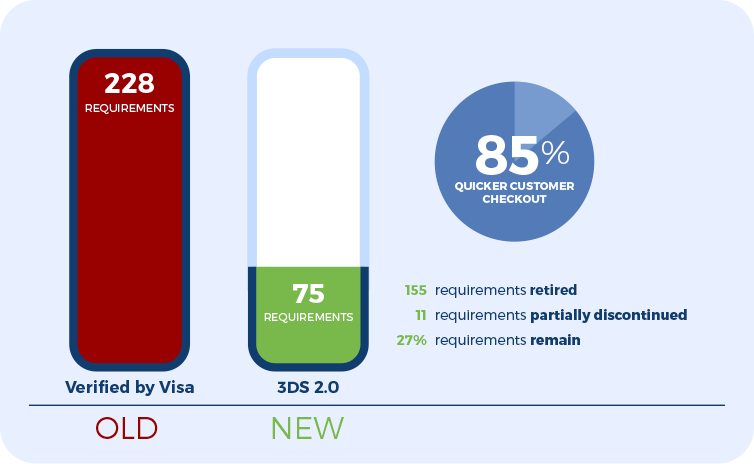 3DS_blogImageOf the 228 requirements for Verified by Visa compliance, 155 have been retired (68%) and 11 are partially discontinued (5%). This leaves just one quarter (27%) of existing requirements in place.