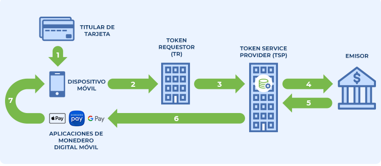 Advantio_ Diagrama de solicitud de creación de un token de pago