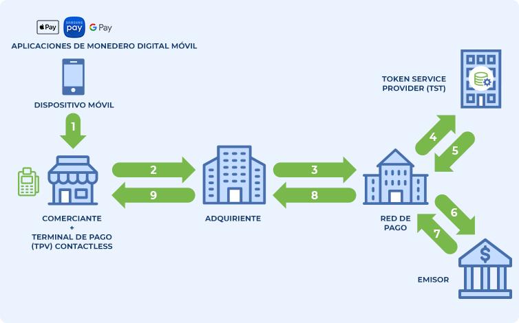 Advantio  Diagrama del proceso transaccional para pagos con tokens EMV
