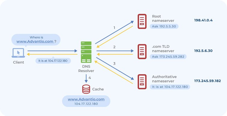 Advantio_Blog_DNS_Diagram_V1