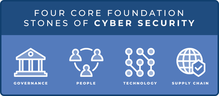 Four core foundation stones of cyber security