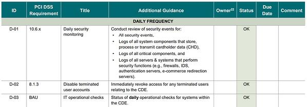Extract from the PCI DSS Compliance Program Activities Table