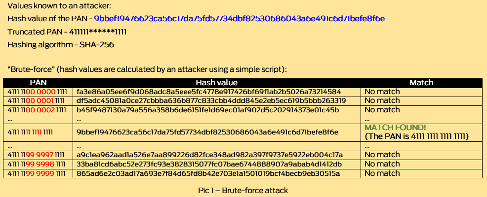 protect-hashed-cardholder-data-pci-dss-brute-force