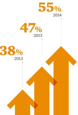 cloud-computing-growth