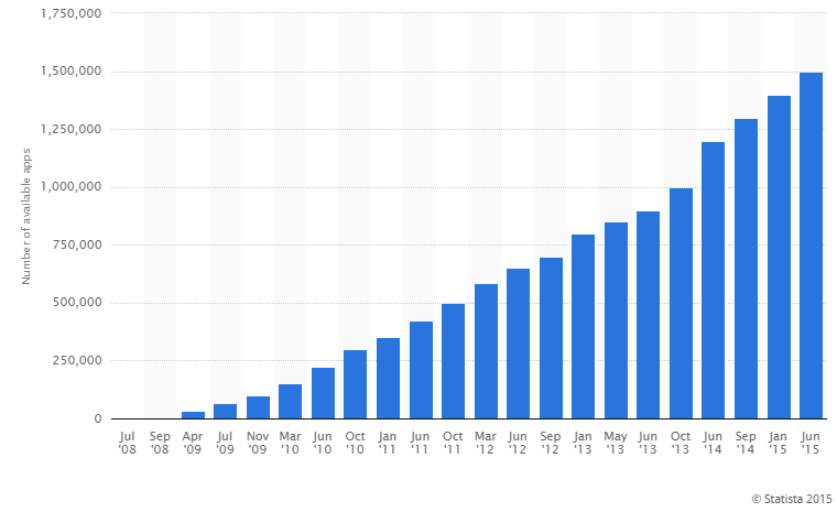 Apple App Store Growth