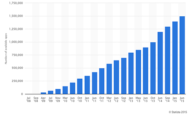 Apple App Store Growth