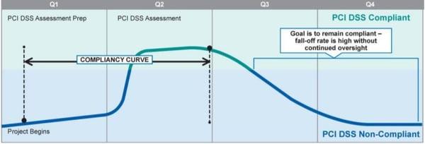 PCI DSS Compliance Curve