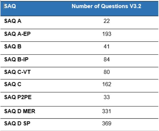 PCI DSS SAQs questions