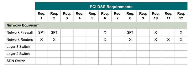 Table of Applicability of PCI DSS Requirements to Assets Type
