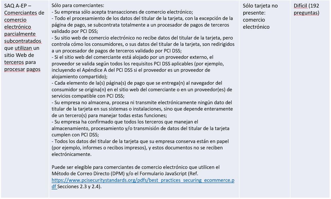 PCI DSS SAQ A-EP