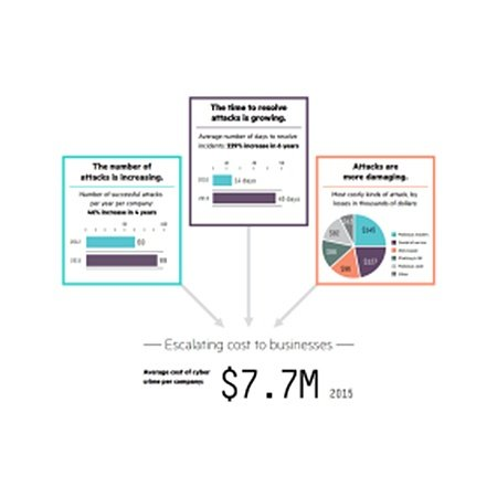 average-cost-of-cyber-crime-climbing-hp-and-ponemon-research.jpg