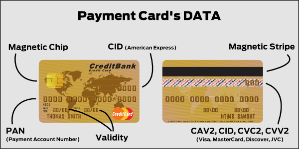 payment-account-number-pan