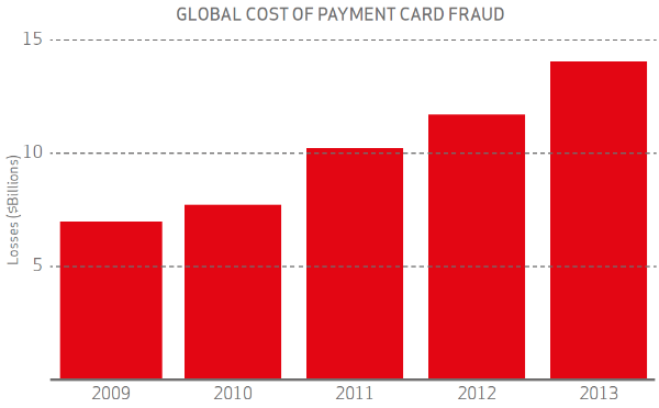 costs of pci compliance